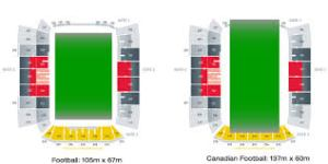 NFL (left) vs. CFL field sizes.