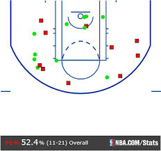 DeRozan's Shot Chart against the Washington Wizards on Friday night.