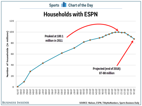 ESPN households