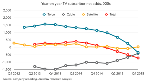 TV subscribers